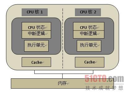 1.2:多核cpu硬件体系结构