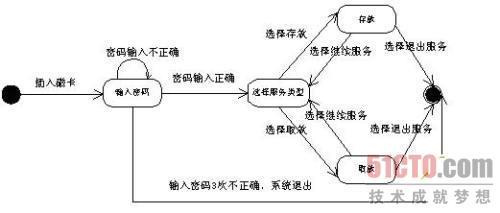 uml实例:atm的状态图 活动图和协作图详解