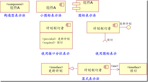开发 架构&设计 uml构件图的设计步骤和应用说明  工作产品构件:这类