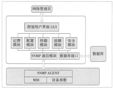 基础技术 网络协议 snmp协议gpon技术的软件设计  2 系统功能结构 本