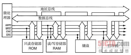 1.2.2 微处理器 基于微处理器的计算机系统的核心是微处理器集成电路。微处理器是计算机系统的控制单元,有时也称为CPU(central processing unit,中央处理器)。微处理器通过称为总线的一组连线控制存储器和输入/输出操作。总线选择I/O或存储器设备,在I/O设备或存储器与微处理器之间传送数据,并且控制I/O和存储系统。通过微处理器执行存储在存储器中的指令,即可实现对存储器和I/O的控制。 微处理器为计算机系统完成三项主要任务:1)在处理器与存储器或者I/O之间传送数据;2)简单的算术和