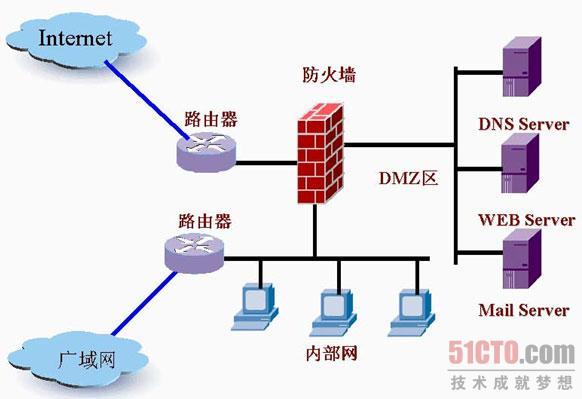 防火墙和路由器的位置_防火墙和路由器_路由器防火墙开启和关闭区别