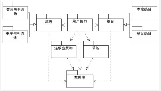 开发 架构&设计 学习笔记 uml建模在数字图书馆中的应用(3)  数字图书