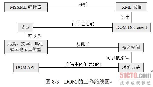 通过图8-3的dom工作路线图可以看出,xml文档首先通过xml解析器将