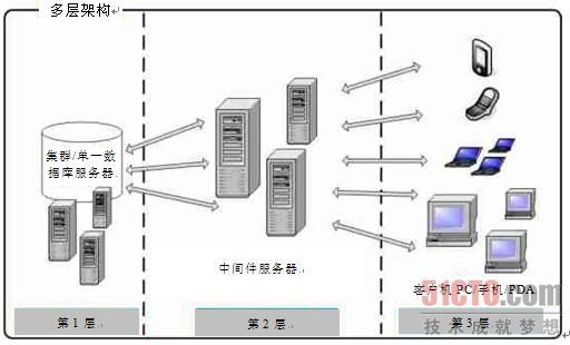 第1章 引起数据库性能问题的因素 在我看来,一个数据库是否存在性能问题,基本上在系统设计的时候就决定了,这里说的系统设计包含软件的设计,数据库的设计和硬件的设计。软件的设计包含了软件系统架构的设计,软件代码的编写;数据库的设计包含了数据库的类型选择和根据数据库类型的所有数据库对象的设计;硬件的设计包括存储结构的设计,硬件的性能选择和冗余设计。在一个系统的设计阶段,其中任何一个环节存在设计不得当之处,都可能导致系统的性能下降,而系统的性能在多数情况下又反映为数据库的性能问题。 1.