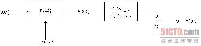 2.1 ask调制解调器的设计(1)