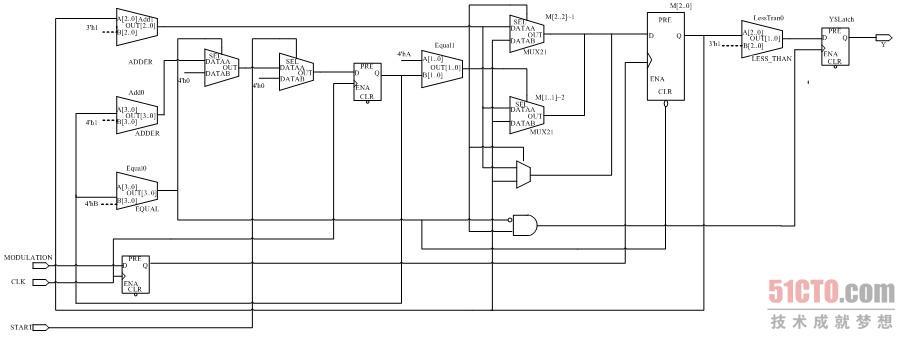 2.1 ask调制解调器的设计(2)