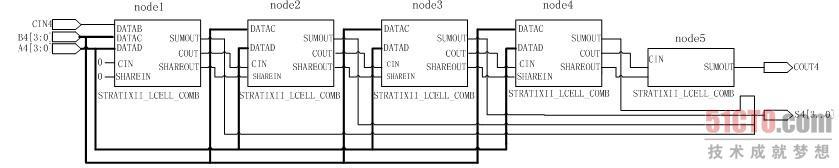 10.2.2 快速加法器的设计(1) 加法器是数字系统中的基本逻辑器件,减法器和硬件乘法器均可以用加法器来构成。因此,它也常常是数字信号处理(DSP)系统中的限速元件。通过仔细优化加法器可以得到一个速度快且面积小的电路,同时也大大提高了数字系统的整体性能。 1. 加法器设计概述 目前,多位加法器有两种主要的构成方式,即串行进位方式和并行进位方式。并行进位加法器设有进位产生逻辑,运算速度较快。串行进位加法器是将全加器级联构成多位加法器。并行进位加法器通常比串行级联加法器占用更多的资源。随着位数的增加,相同位