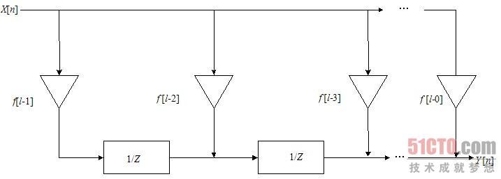 10.2.5 FIR数字滤波器的设计 数字滤波器正在迅速代替传统的由R、L、C和运算放大器元件组成的模拟滤波器并日益成为DSP的一种主要处理环节。随着工艺的进步,CPLD/FPGA也可以用于前端数字信号处理的运算,如FIR滤波、IIR数字滤波、FFT等。 数字滤波器是语音与图像处理、模式识别、雷达信号处理以及频谱分析等应用中的一种基本的处理部件,它能满足滤波器对幅度和相位特性的严格要求,避免模拟滤波器所无法克服的电压漂移、温度漂移和噪声等问题。 1.