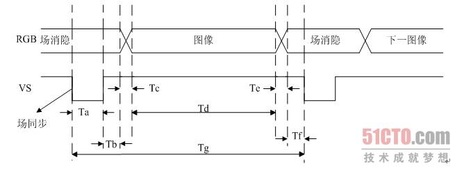图10-26  vga场扫描时序图