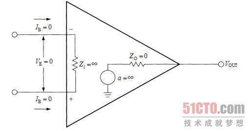 3.3 反相运放 反相运放电路中的同相输入端是接地的(见图3-3)。我们前面做的一个假设是输入误差电压为零,所以,反馈使运放的反相输入端处于虚地(不是实际的地,但作用像地)。我们已经假设了流入输入端的电流为零,所以,流过RG的电流就等于流过RF的电流。利用基尔霍夫定理,可以写出式(3-4)。式中加入了负号,是因为这里是反相输入端。在经过一些代数处理之后,可以得到式(3-5)。