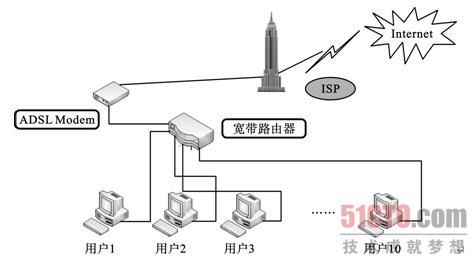 任务3 家用(soho)宽带路由器共享adsl上网(1)