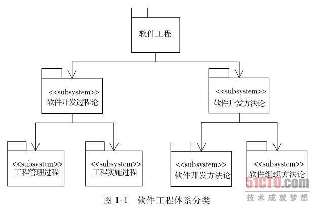 全程建模下的软件工程分类