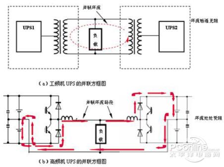 三相ups为了提高输入功率因数,或前面加谐波滤波器,或做成12脉冲整流