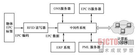 2.2 物联网的epc体系结构