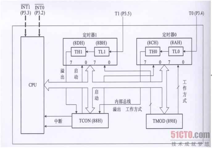 2.2.7 定时器/计数器结构 MCS-51单片机有2个16位的定时器/计数器T0和T1。,分别由两个8 位的RAM单元组成的。当对外部脉冲计数时,由于频率不固定称之为计数器;当对内部固定频率的始终计数时,称之为定时器。 2.2.7.1 定时器/计数器的基本结构 定时器/计数器基本结构框图如图2.
