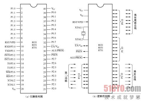 7  8051系列单片机引脚图
