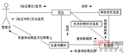 1.3.2 业务流程图
