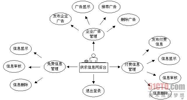 《PHP项目开发案例全程实录(第2版)》第1章九九度供求信息网,本章依据软件开发流程介绍了九九度供求信息网的开发过程。通过本章的学习,读者可以了解数据库建模的概念,掌握PowerDesigner数据库建模的方法,熟悉框架技术在Web应用程序中的应用。本节为大家介绍系统功能结构。