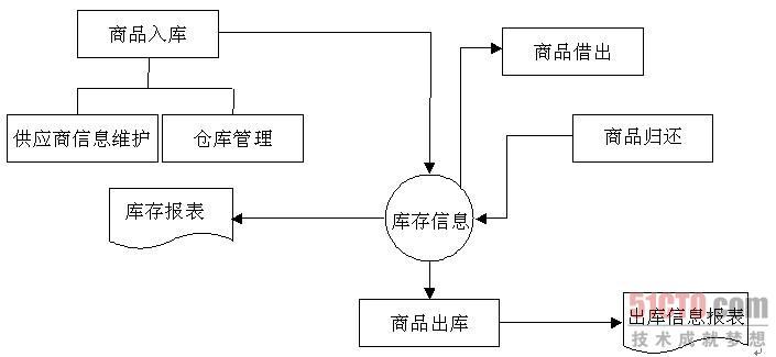 读书频道 设计开发 其它开发 1.3.5 业务流程图