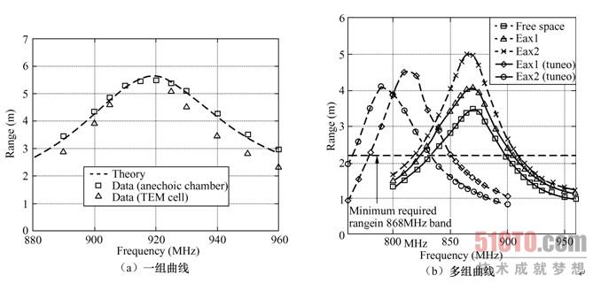 3.2 微波rfid天线的设计(1)