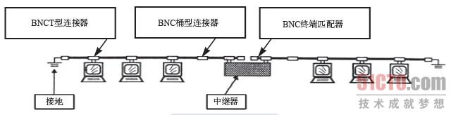 2 细同轴电缆(1)    (点击查看大图)图2-7   细同轴电缆网络结构示意