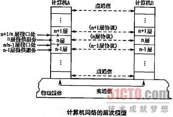l01_计算机网络体系结构与internet(1)