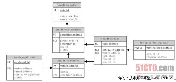 sql server2008中cpu性能监控(3) - 51cto.com