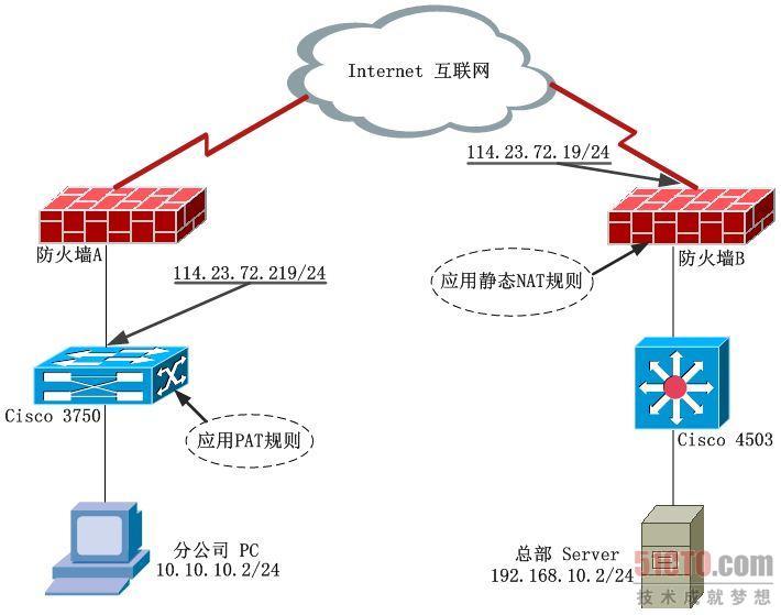 (图1 网络结构图)