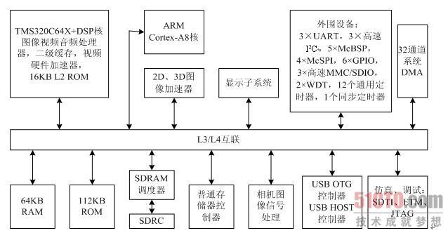 2.2.4 TI公司的其他DSP芯片(2) 3.OMAP应用处理器简介 随着移动通信技术和多媒体技术的不断发展,对数字信号处理技术的要求也就越来越高,普通的DSP已不能满足实际的需要,例如移动通信的2G、3G的应用。为了满足这种需求,各大相关公司都推出了自己的产品Xscale、PXA各系列、ARM、OMAP等。其中TI公司的OMAP获得了巨大的成功,许多的无线设备制造商,例如诺基亚、索尼、惠普、爱立信等都宣布支持OMAP处理器平台。 OMAP处理器平台是双核结构,由ARM核和DSP核组成,是一种开放式的、