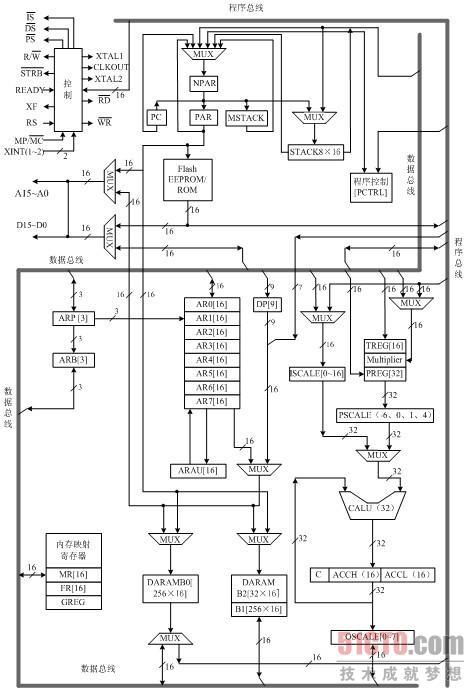 cpu结构及其存储器(1)