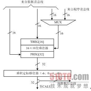 1.2 tms320c2000 cpu结构及其存储器(2) - 51cto.com