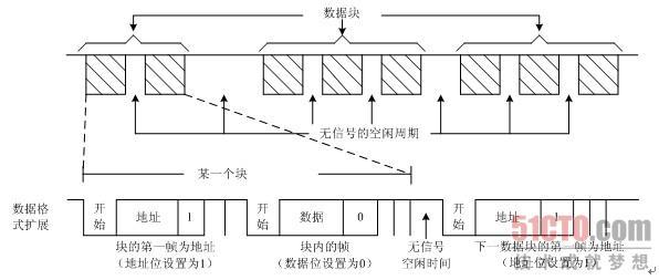 2.6 串行通信接口(sci)(4)