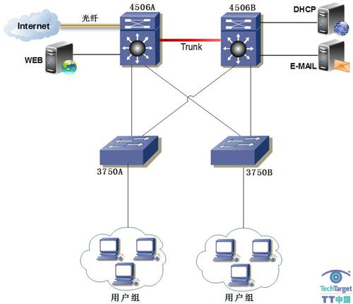 图1 网络结构图