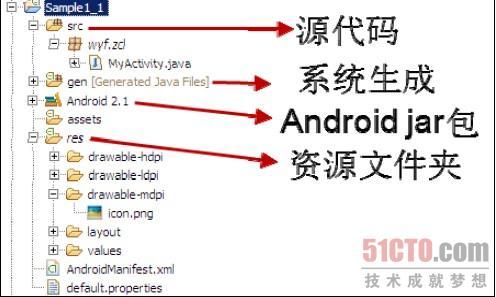 认识一个android项目