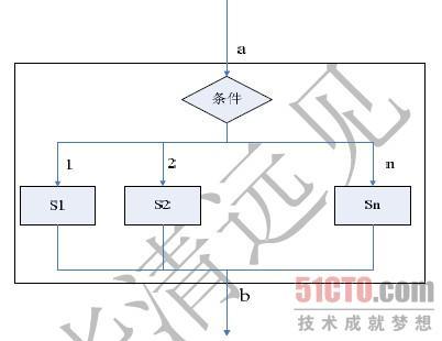 语句专用于实现多分支结构程序