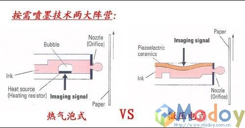 按工作原理喷墨打印技术可以分为,固体喷墨和液体喷墨两种.