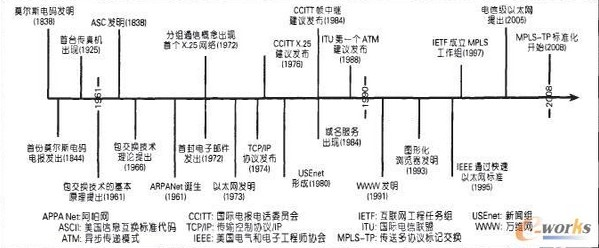 计算机语言发展结构图