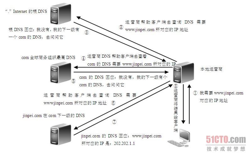 dns欺骗攻击_2.5 利用协议分析器分析dns的工作原理(1)
