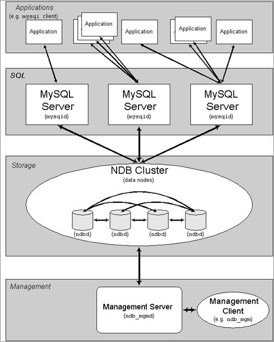 于是,多多节点,分布式数据库网络出现了,其一般的结构如下: 这种