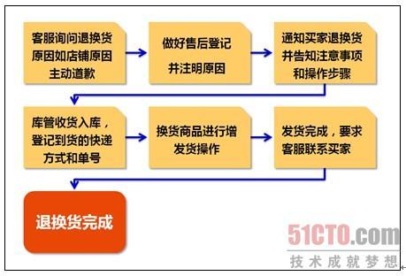 淘宝退货步骤流程图