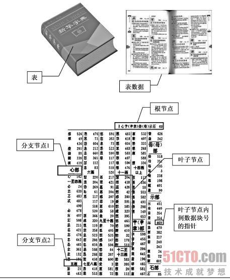 图3-5 b-tree 索引结构示意图如果我们把一个表的内容认为是一本