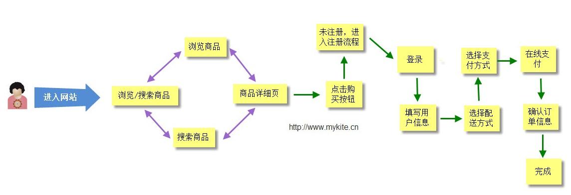 完整b2c网站的设计过程