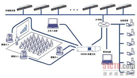 电路 电路图 电子 设计 素材 原理图 532_305