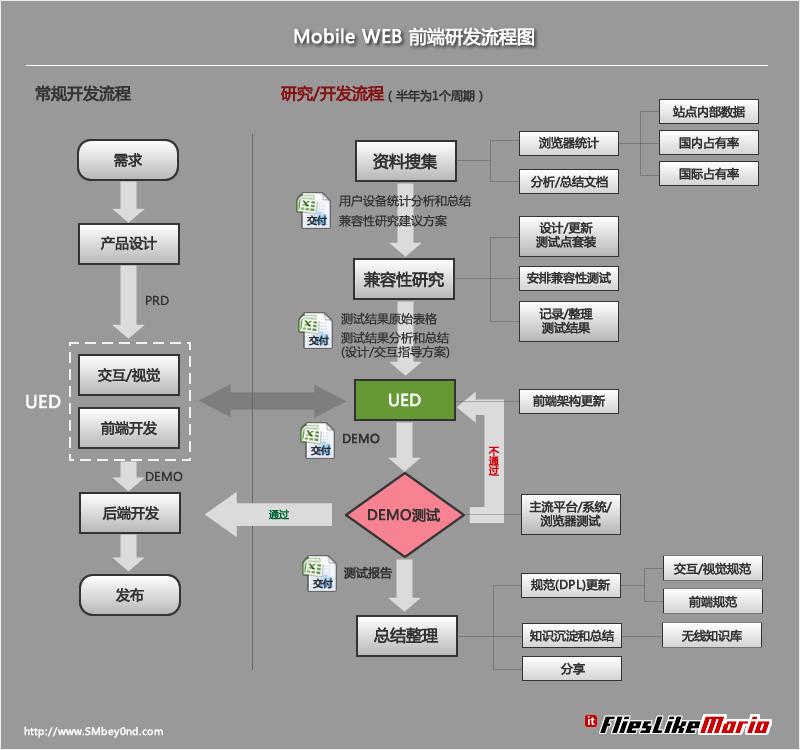 游戏结构流程图