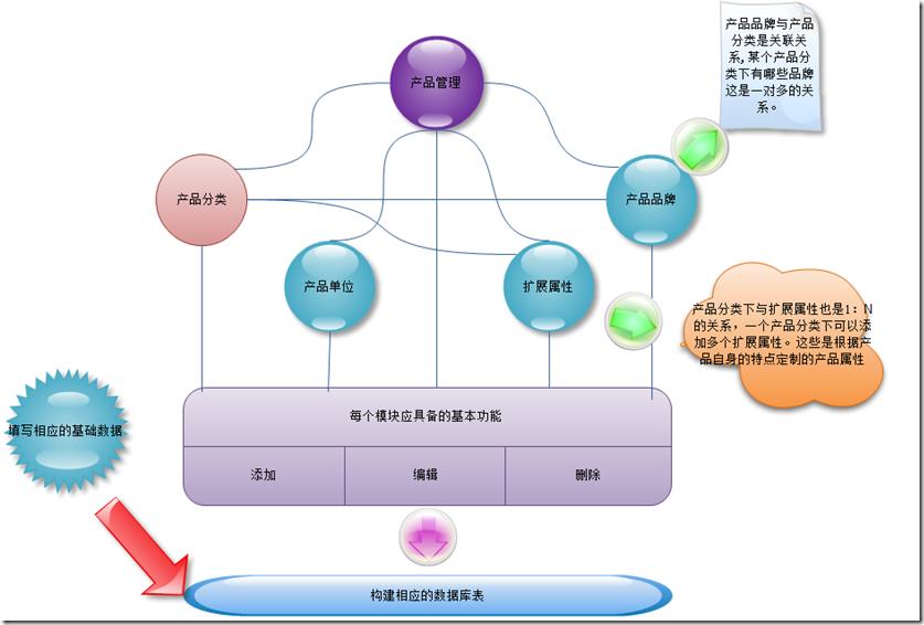 系统架构师谈企业应用架构之系统设计规范与原则2