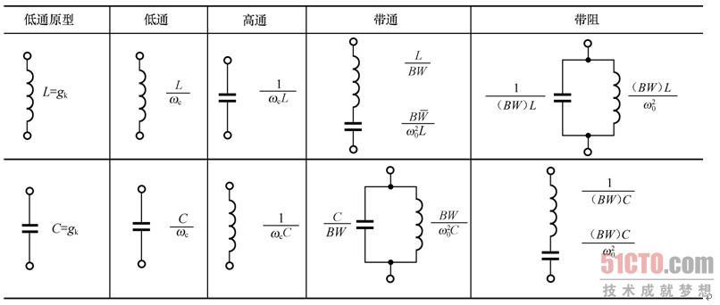 10.1.4 滤波器的频率变换 若低通滤波器的 、源内阻为1,这个滤波器称为低通滤波器原型,可以由低通滤波器原型变换到任意源阻抗和任意频率的高通滤波器、带通滤波器和带阻滤波器,变换包括阻抗变换和频率变换两个过程,下面通过滤波器的变换讨论高通滤波器、带通滤波器和带阻滤波器的响应和电路构成。 1.由低通滤波器原型的响应变换为高通滤波器的响应 高通滤波器的响应图形可以由低通滤波器原型的响应变换而来,为表明频率的这种变换,引入了负值频率,这样可以更清楚地表明衰减曲线在频域上的对称性。图10.