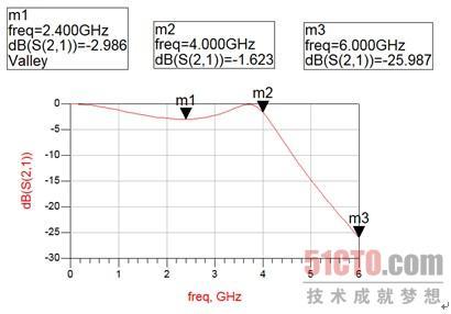 微带短截线低通滤波器版图的仿真(1)