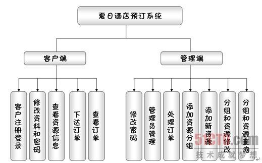 酒店管理功能图_酒店管理功能结构图