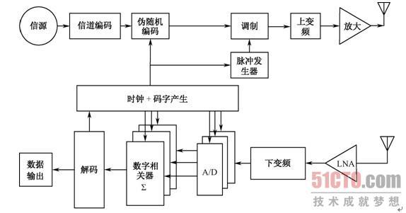 输出超宽带信号,经射频上变频和宽带功放后,被宽带天线发射出 去;经